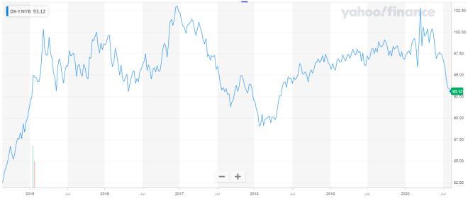 Evolución del índice del dólar en los últimos 5 años. Fuente: Yahoo Finance