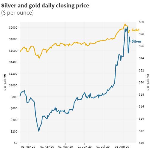 Los inversores acuden en masa a los metales, pues la plata cotizó su máximo de siete años, clamando por la atención del mercado. Fuentes: Reuters