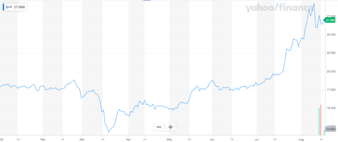 La plata cotizó en su máximo de siete años, clamando por la atención de los inversores como activo de resguardo. Fuentes: Yahoo Finance