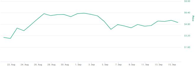 Blockchain de Polkadot contará con un nuevo oráculo para consolidar el aumento en su precio. Fuente: CoinMarketCap