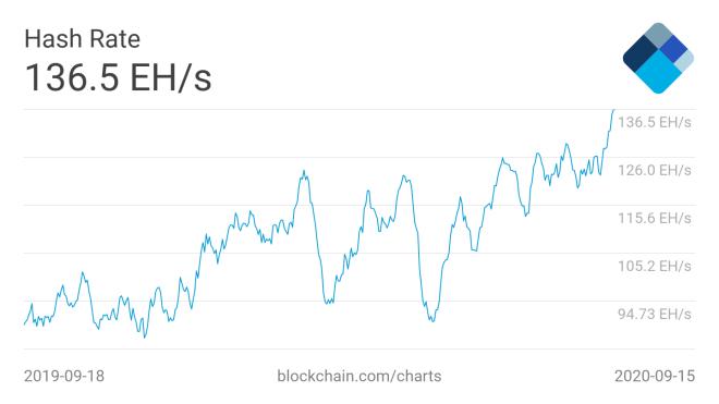 Se espera que el nivel de dificultad de Bitcoin suba un 7.41%, acorde a la subida histórida de su Hashrate. Fuente: Blockchain.com