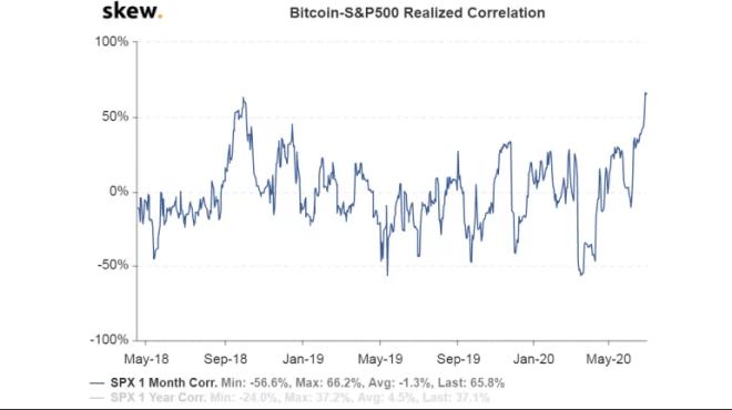 Bitcoin ha demostrado una alta correlación con el S&P 500. Fuente: Skew