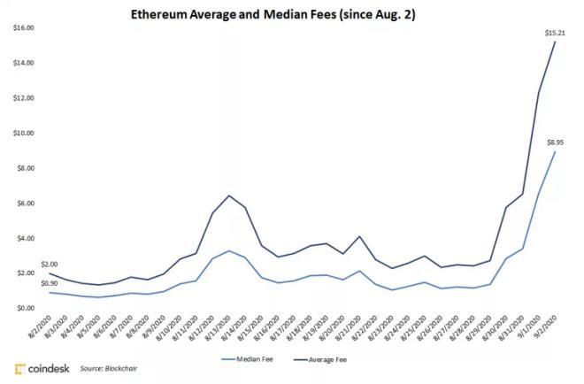 Las comisiones de Ethereum no dejan de aumentar. Fuente: CoinDesk
