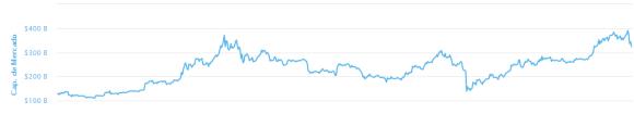El tamaño del cripto mercado se ha mantenido estable. Fuente: CoinMarketCap