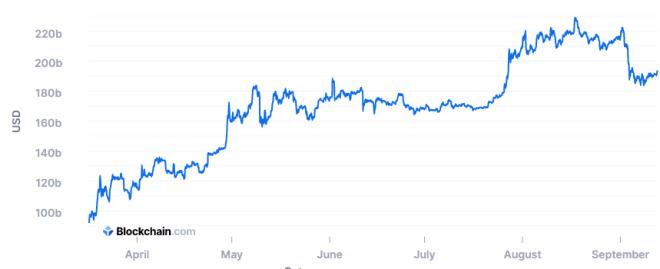 La capitalización de mercado de BTC se mantiene alta. Fuente: Blockchain.com