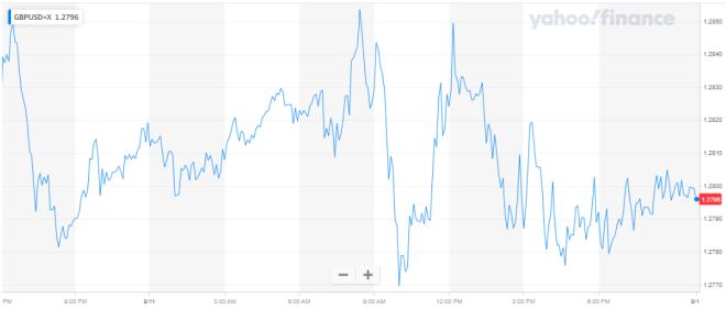a libra esterlina regresa a mínimos de marzo en el mercado Forex, a causa del estancamiento en las negociaciones entre el Reino Unido y la UE.