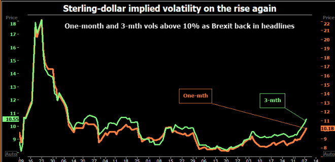 El dólar alcanza máximos en el mercado Forex, mientras la libra esterlina vuelve a caer a causa del Brexit.