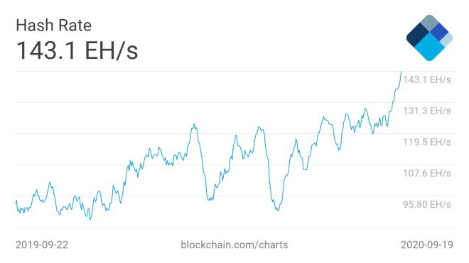 El nuevo récord en la tasa de hash de Bitcoin fue la protagonista de esta selección de las 5 noticias más destacadas de la semana relacionadas con la minería. Fuente: Blockchain.com