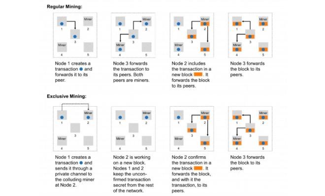 A diferencia de la Minería Regular, la Exclusiva crea un canal exclusivo entre quien envía y el minero, todo al margen del peer-to-peer de la red Blockchain. Fuente: Blockchainresearchlab.org