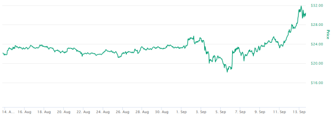 Novedades de Binance impulsan precio de BNB. Fuente: CoinMarketCap