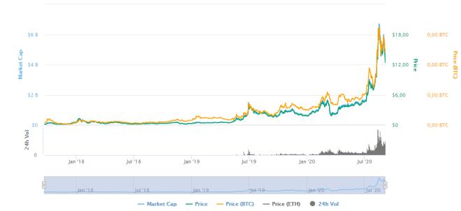 Chainlink puede tomar fuerza, pese al desplome generalizo del cripto mercado por la caída de 24hs de Bitcoin.