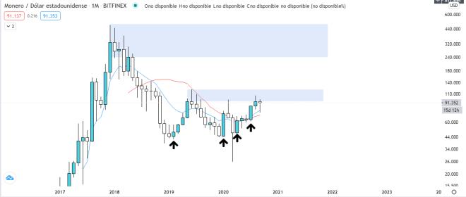 Análisis técnico del gráfico mensual de Monero (XMR). Fuente: TradingView.