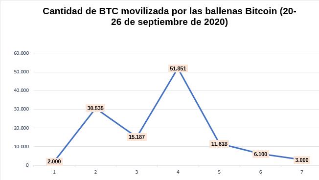 En esta gráfica puedes observar la oscilación en la actividad de las actividades de las ballenas Bitcoin en el mercado. Fuente: Criptotendencia