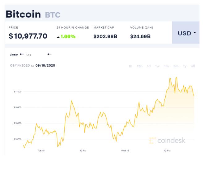 Gráfica del precio de Bitcoin desde el 14 hasta el 16 de septiembre. Fuente: Coindesk