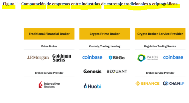 Comparación de empresas: industrias de corredores tradicionales vs. corredores de criptomonedas. Fuente: Binance Research