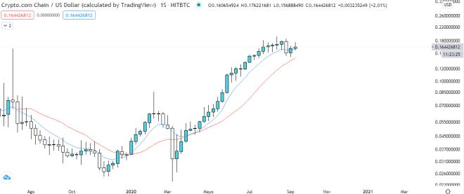 Análisis técnico del gráfico semanal CRO vs USDT. Fuente: TradingView.