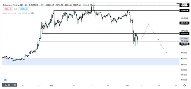 Análisis del precio del Bitcoin en el marco temporal de 4 horas. Fuente: TradingView.