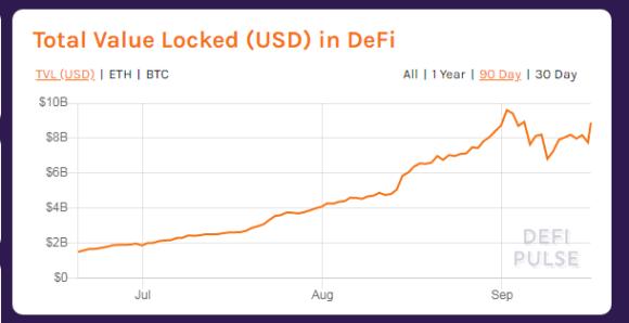 Total valor bloqueado en DeFi. Fuente: DeFi Pulse.