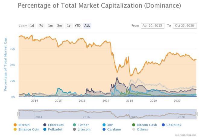Bitcoin, de manera progresiva, aumenta su dominio de capitalización en relación al resto de las criptomonedas. Fuente: CoinMarketCap