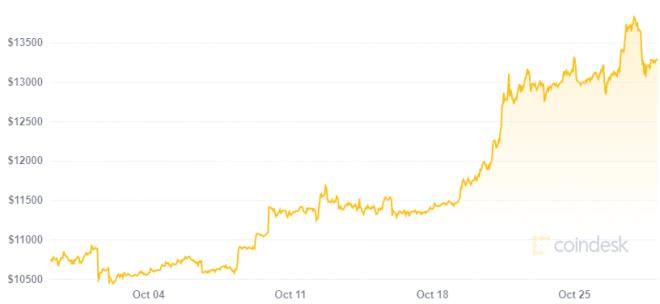 Para Peter Schiff Bitcoin es la mayor burbuja de todas. Fuente: Coindesk