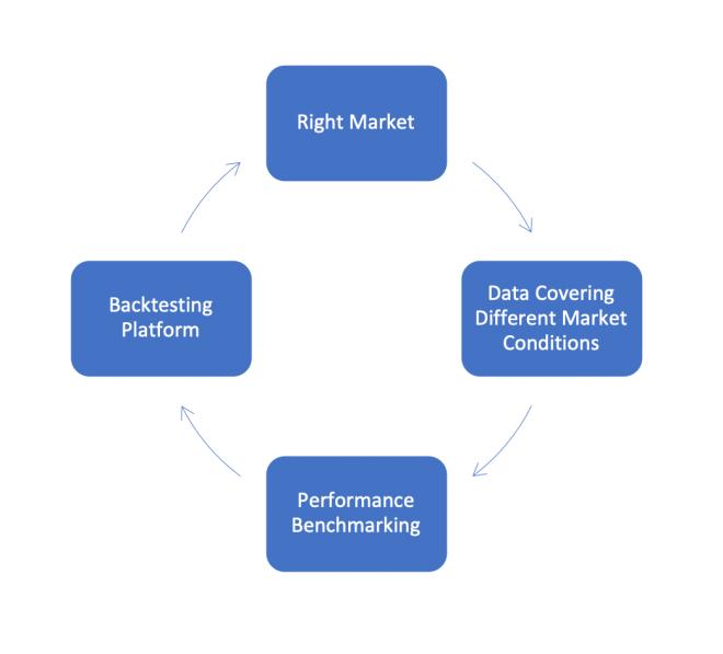 Para tener éxito en una estrategia de trading, es importante aplicar el backtesting teniendo acceso a la data, tal como lo ofrece Binance Futures. Fuente: Binance
