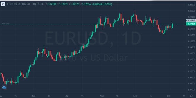 El dólar cae en el mercado Forex, debido a la posibilidad de que los estímulos fiscales sean aprobados.
