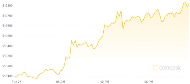El precio de la criptomoneda podría indicar que llegó la hora de Bitcoin. Fuente: Coindesk