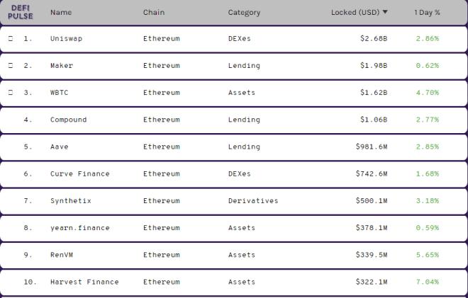 Top 10 plataformas de finanzas descentralizadas. Fuente: DeFi Pulse.