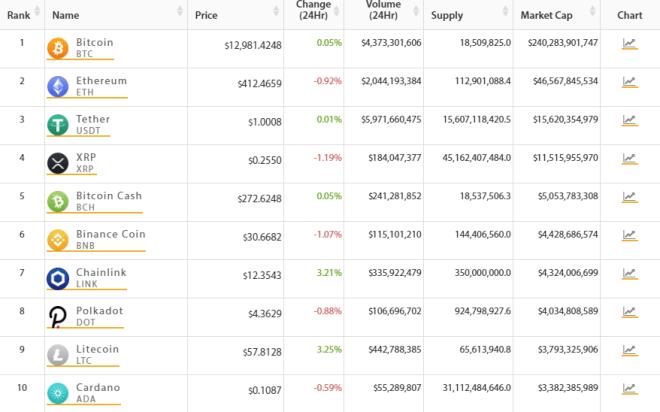 Cardano (ADA) entra en el TOP 10 del mercado crypto. Fuente: Crypto Online.