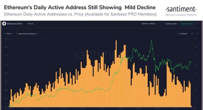 Santiment muestra disminución en transacciones con ETH. Fuente: Santiment