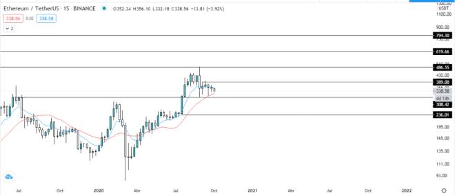 Tendencia a mediano plazo del precio de Ethereum. Fuente: TradingView.