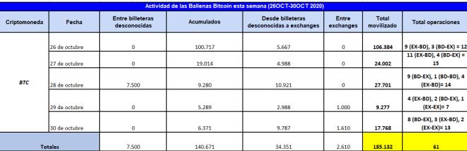 Cuadro resumen de la actividad de las Ballenas Bitcoin desde el 26 hasta el 30 de octubre de 2020. Fuente: Whale Alert