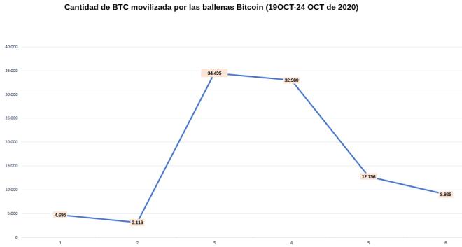 El flujo de actividad de las ballenas Bitcoin esta semana muestra que estas movieron una mayor cantidad de BTC a inicios de semana.