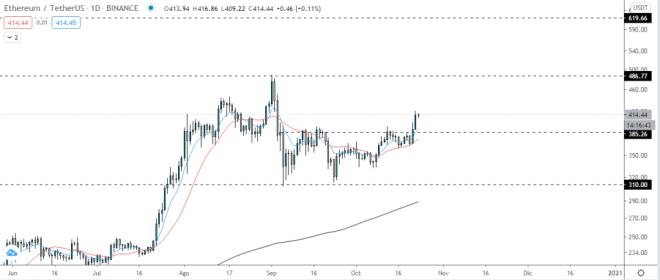 Pronóstico: Ethereum alcanza los $550 en el corto plazo. Fuente: TradingView.