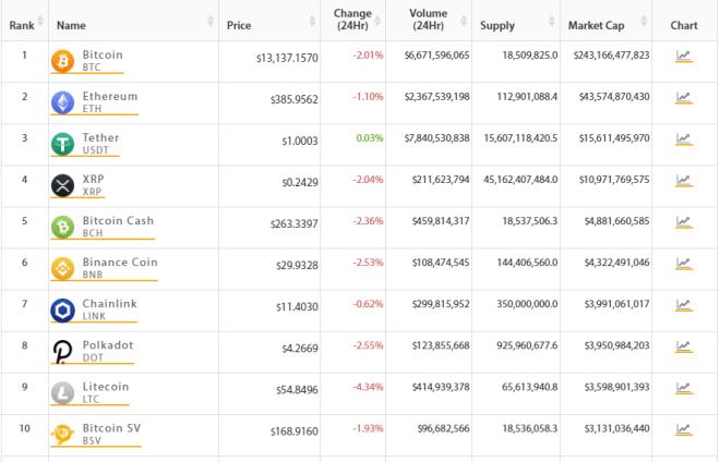 Top 10 del mercado crypto retrocede. Fuente: TradingView.
