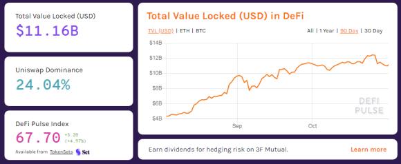 Total valor bloqueado en Finanzas Descentralizadas. Fuente: DeFi Pulse.