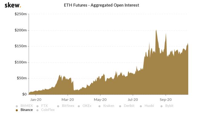 Gráfica del interés abierto agregado de los traders en los futuros de ETH durante 2020. Esto muestra un aumento a medida que nos acercamos al lanzamiento de Ethereum 2.0. Fuente: Skew.