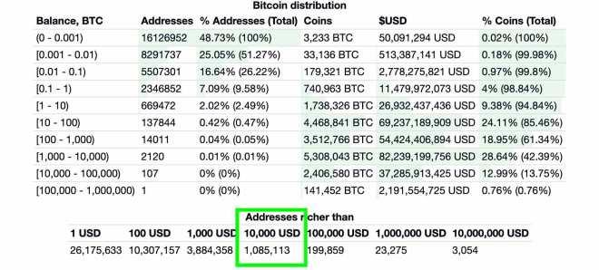 1 millón de wallets de Bitcoin ahora tienen más de 10.000 dólares. Fuente: BitInfoCharts