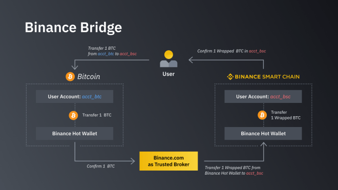 Binance lanza su propia versión de Wrapped Bitcoin en la Binance Smart Chain, BTCB. Fuente: Binance.