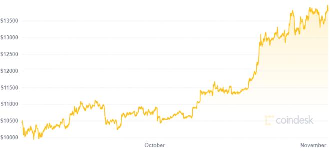 Bitcoin llega a los 14.000 dólares una vez más. Fuente: Coindesk