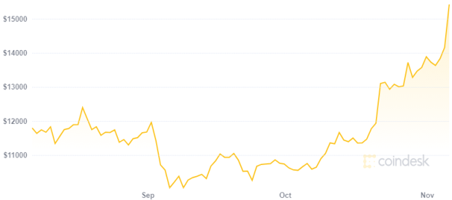 Bitcoin vence a las DeFi aumentando su precio de forma importante. Fuente: Coindesk