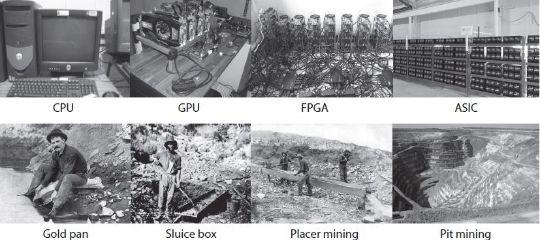 La minería de Oro y de Bitcoin, comparten similitudes que hacen pensar que los creadores del segundo lo hicieron con el metal dorado en mente.