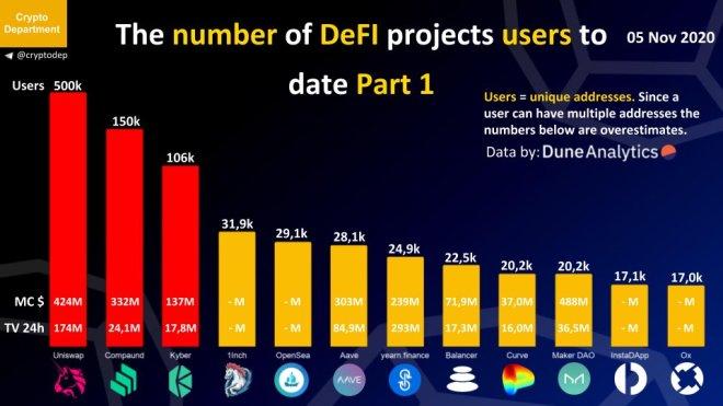 Los proyectos DeFi alcanzan los 967.000 usuarios. Fuente: Dune Analytics