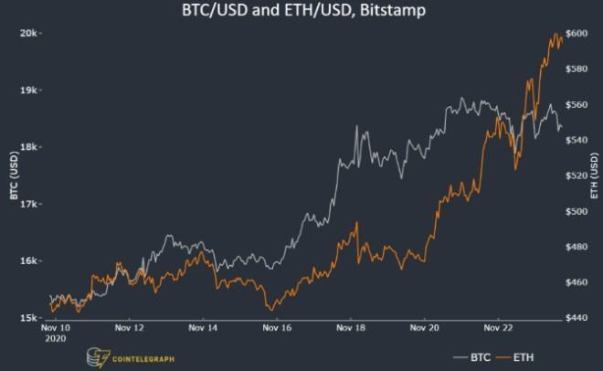Según analistas, los operadores de ETH y de Bitcoin, por ahora no dan muestras de querer abrir posiciones bajistas. Fuente: CoinTelegraph