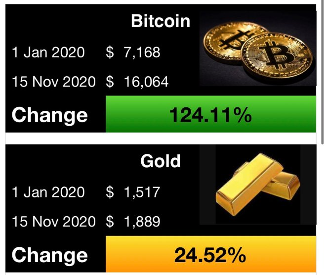 Bitcoin returns have been 5 times greater than those of gold.