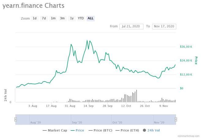 El valor de YFI supera nuevamente al de Bitcoin. Mientras la principal criptomoneda superó los $17.200, YFI se pone por encima de los $20.000. Fuente CoinMarketCap