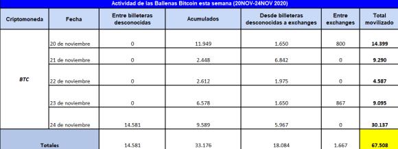 Cuadro resumen de la actividad de las ballenas Bitcoin, donde se evidencia que han estado acumulando en estos días.