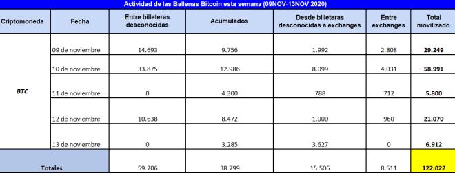 Cuadro resumen de la actividad de las ballenas Bitcoin durante la segunda semana de noviembre.