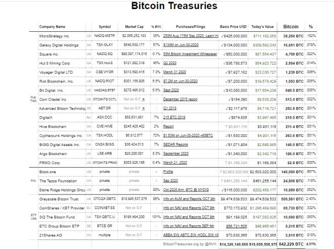 Holding de Bitcoin por parte de institucionales. Fuente: Bitcoin Treasuries.
