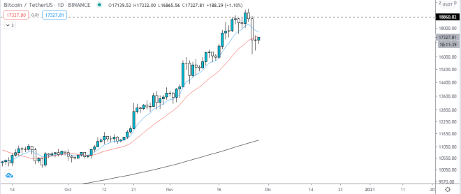 The price of Bitcoin supports at $ 16,500, but it could lose it soon.  Source: TradingView.